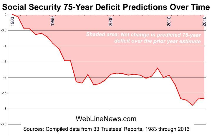 social-security-75-deficit-1