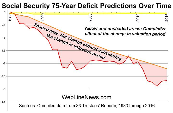 social-security-75-deficit-3