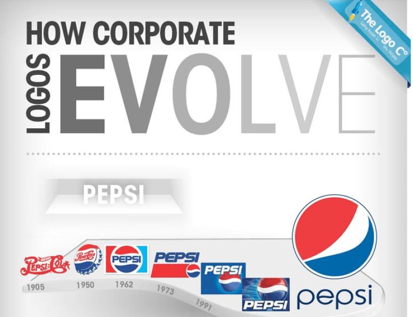 The Big Brand Logo Change History