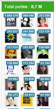 socialshare identifier ambassadeurs community management