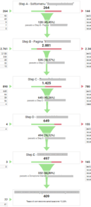 Funnel di conversione in Google Analytics