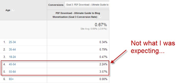 Advanced Targeting with Google Analytics Interest & Demographics Reports 07