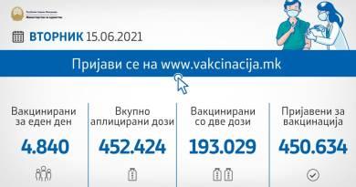 Вчера вкупно се вакцинирале 4.840 граѓани