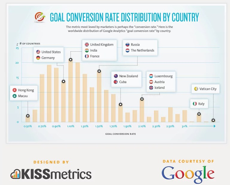 Conversion rate by country 2011
