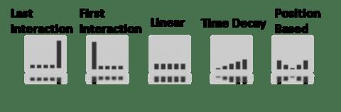 Attribution-models-480x158