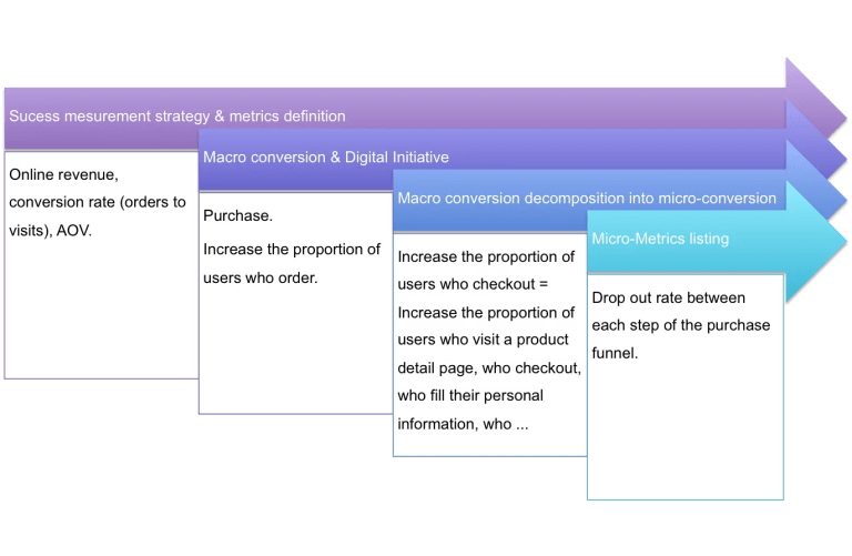 conversion-optimization-planification-1024x668
