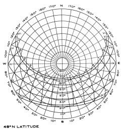 sun and provide azimuth bearing in this case and altitude note than the makers of various diagrams each create a slightly different graphic system  [ 962 x 938 Pixel ]