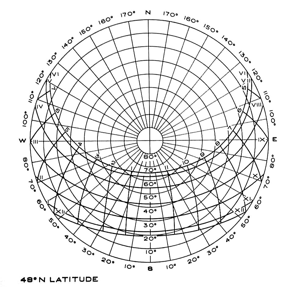 hight resolution of  sun and provide azimuth bearing in this case and altitude note than the makers of various diagrams each create a slightly different graphic system
