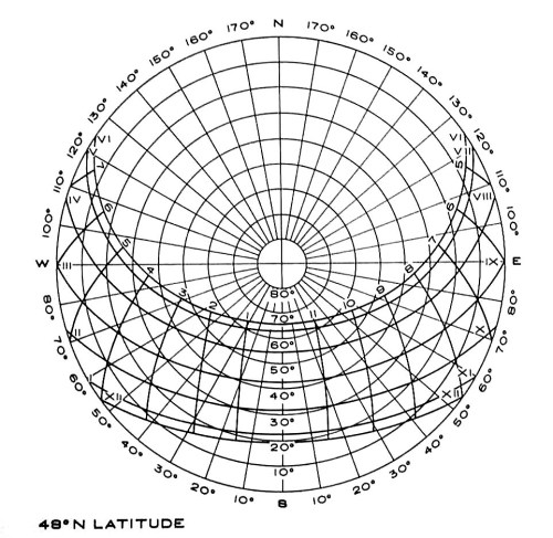 small resolution of  sun and provide azimuth bearing in this case and altitude note than the makers of various diagrams each create a slightly different graphic system