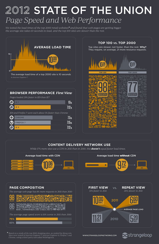 Infographics: 2012 State of the Union for E-Commerce Page Speed and Website Performance