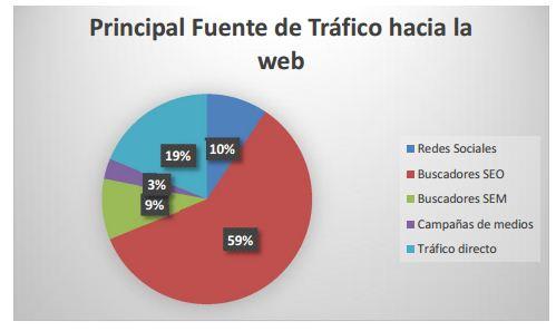 fuentes-trafico-web-2015