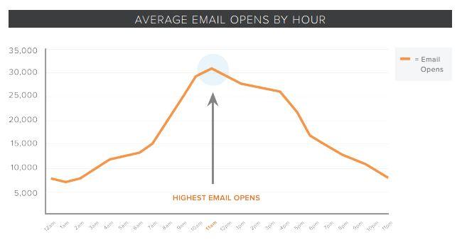 Hora de apertura emails