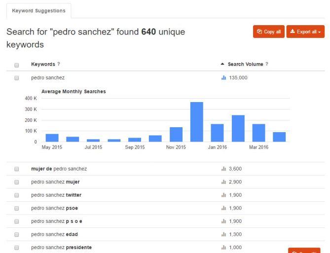 Datos extraídos de la herramienta KeywordTool.io