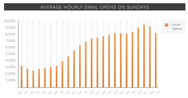 Hora de apertura de emails en domingo