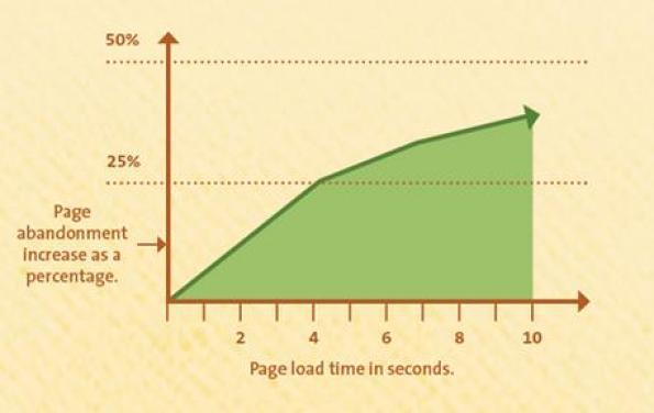 Velocidad de carga web