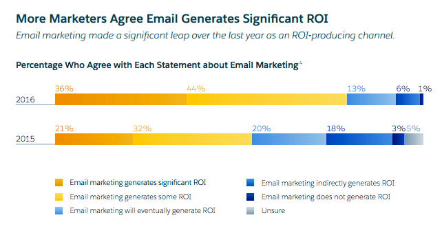 Salesforce Reports Email Data