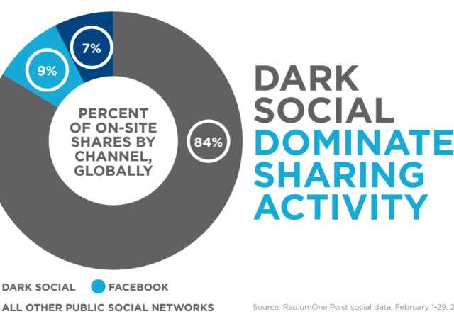 Dark Social Sharing Is Out Of Control!