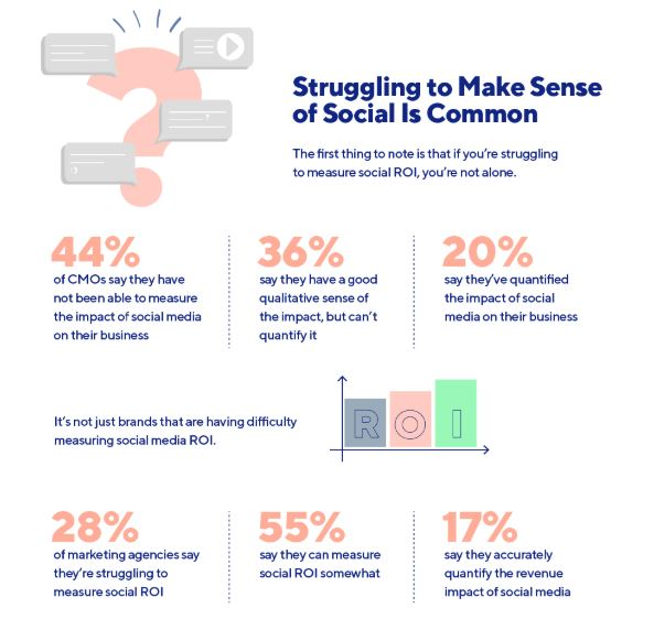 Can't Tell if Your Social Media Campaign is Really Working? Here's What You Need to Know
