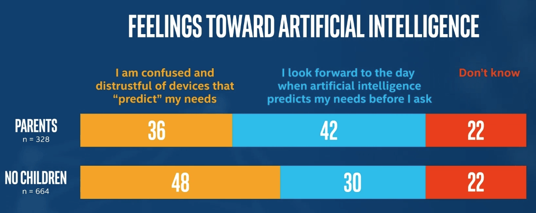 Intel Study Predicts What Technology Will Look Like in 50 Years