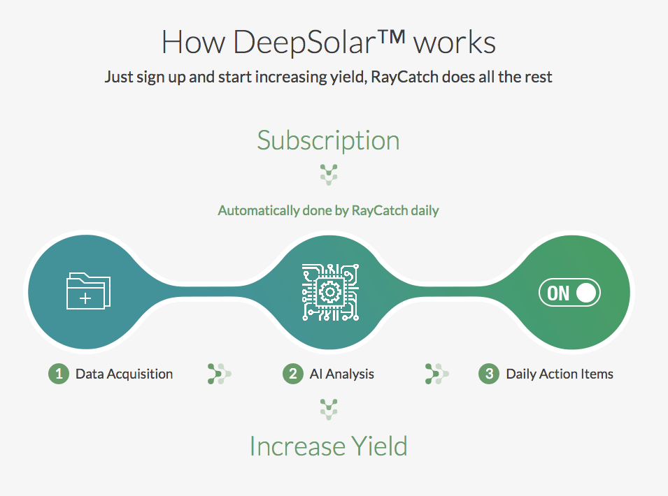 How Tech Startup Raycatch is Revolutionizing Solar Efficiency