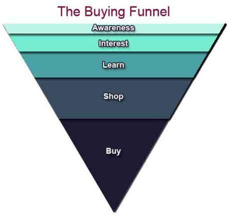WebProNJ - Buying Funnel