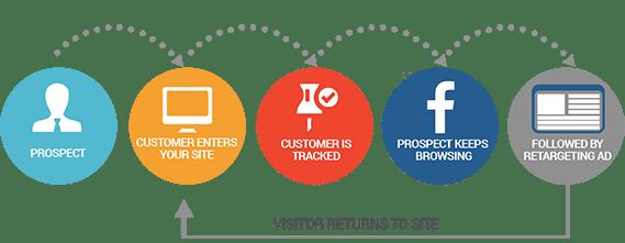 ReMarketing - Web Pro NJ