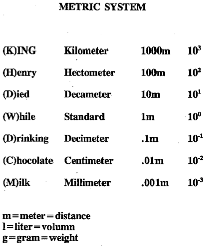Math Dictionary: Metric System