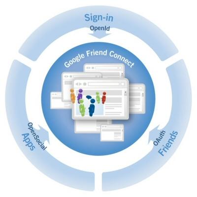 Schéma des standards utilisés par Google Friend Connect