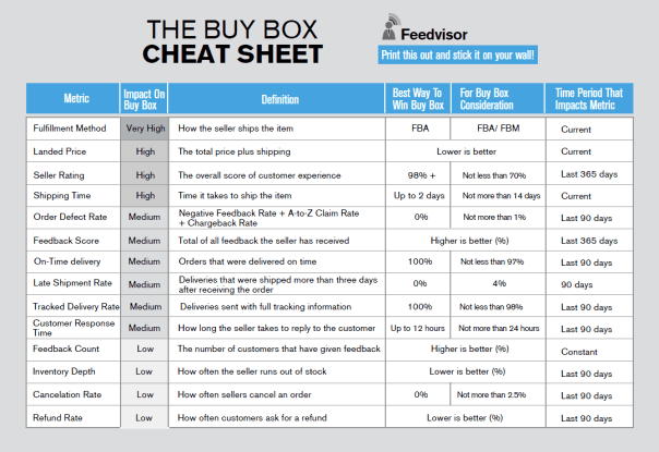 The Buy Box Bible Cheat Sheet