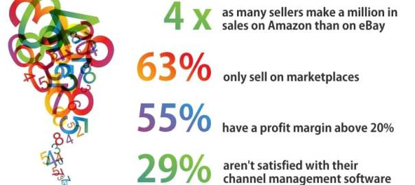 Make Your Amazon Business More Profitable With Benchmarking