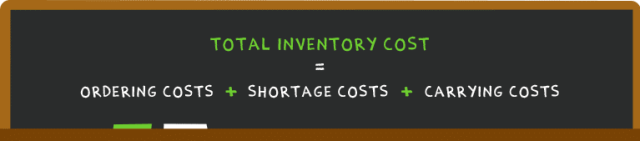 Total inventory cost