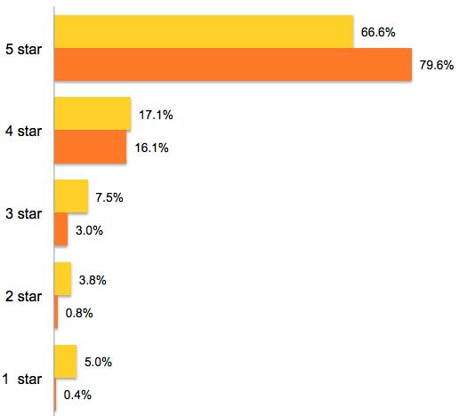 Distribution of ratings