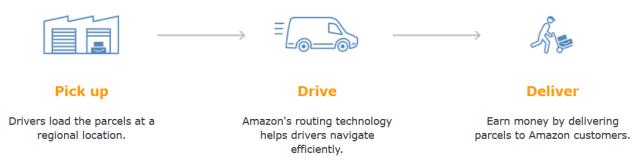 Amazon Logistics How It Works