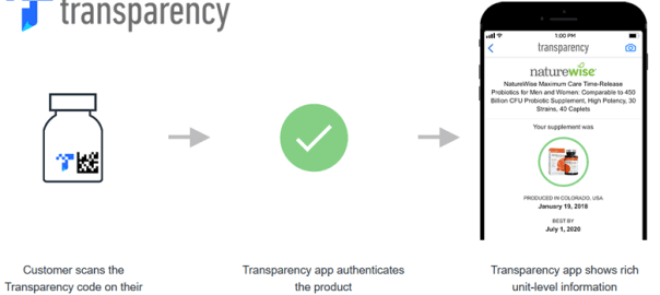 Amazon Transparency Codes: What They Mean for Amazon Sellers