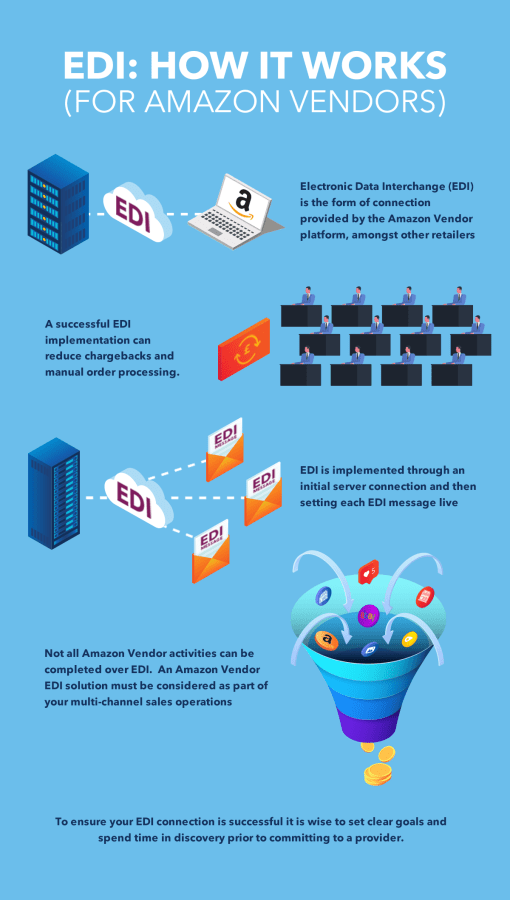 Amazon Vendor EDI Infographic