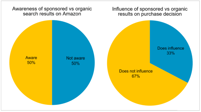3 4. Sponsored vs organic search results on Amazon