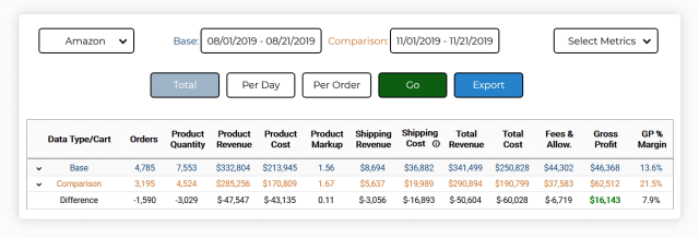 Amazon Pricing Optimization Totals