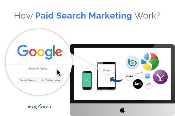 How Paid Search Marketing Works