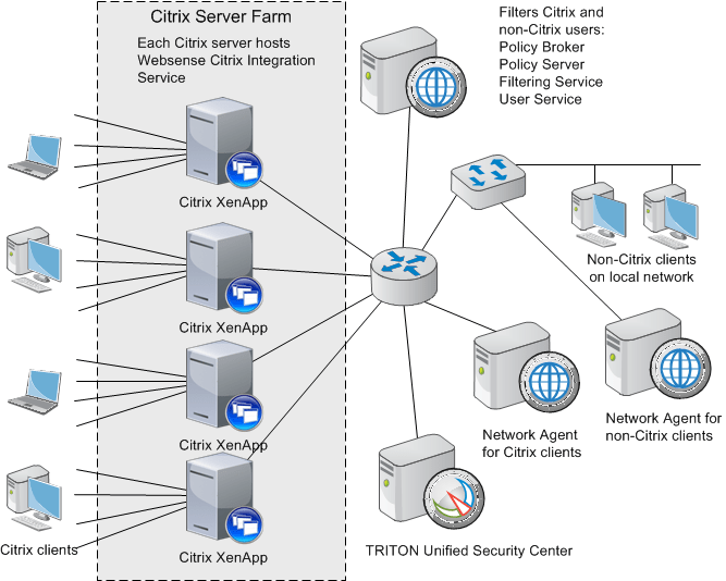 citrix architecture diagram 6 pin ac cdi wiring filtering server users