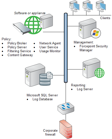 Web 84 Security Forcepoint