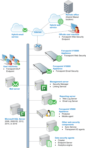 Forcepoint security solutions deployment overview