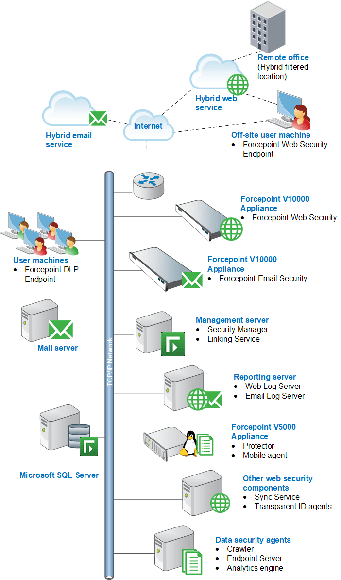 forcepoint security solutions deployment