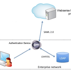 Dmz Architecture Diagram Model A Horn Wiring What Is Authentication Service?