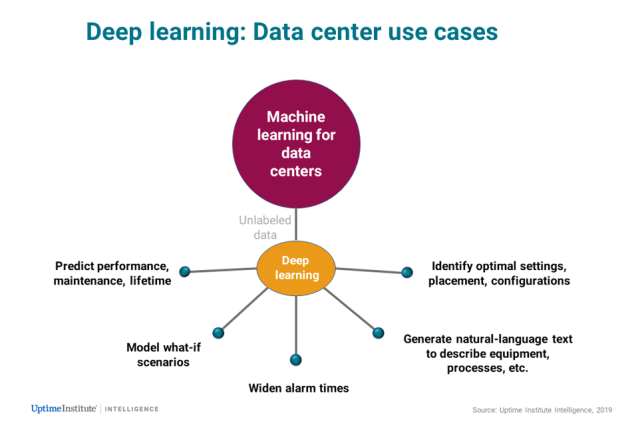 Data center AI: Start with the end in mind 4
