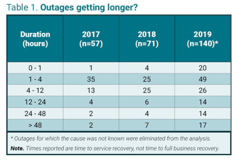 Are IT Infrastructure Outages Getting Longer? 2