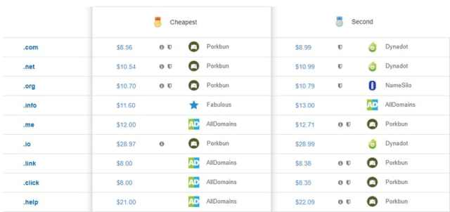 Screenshot of price comparison for domain names