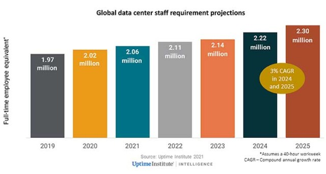 With New Funding, Salute Tackles the Data Center Staffing Challenge 1