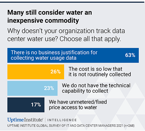 Uptime: Most Data Centers Still Not Tracking Environmental Impact 1