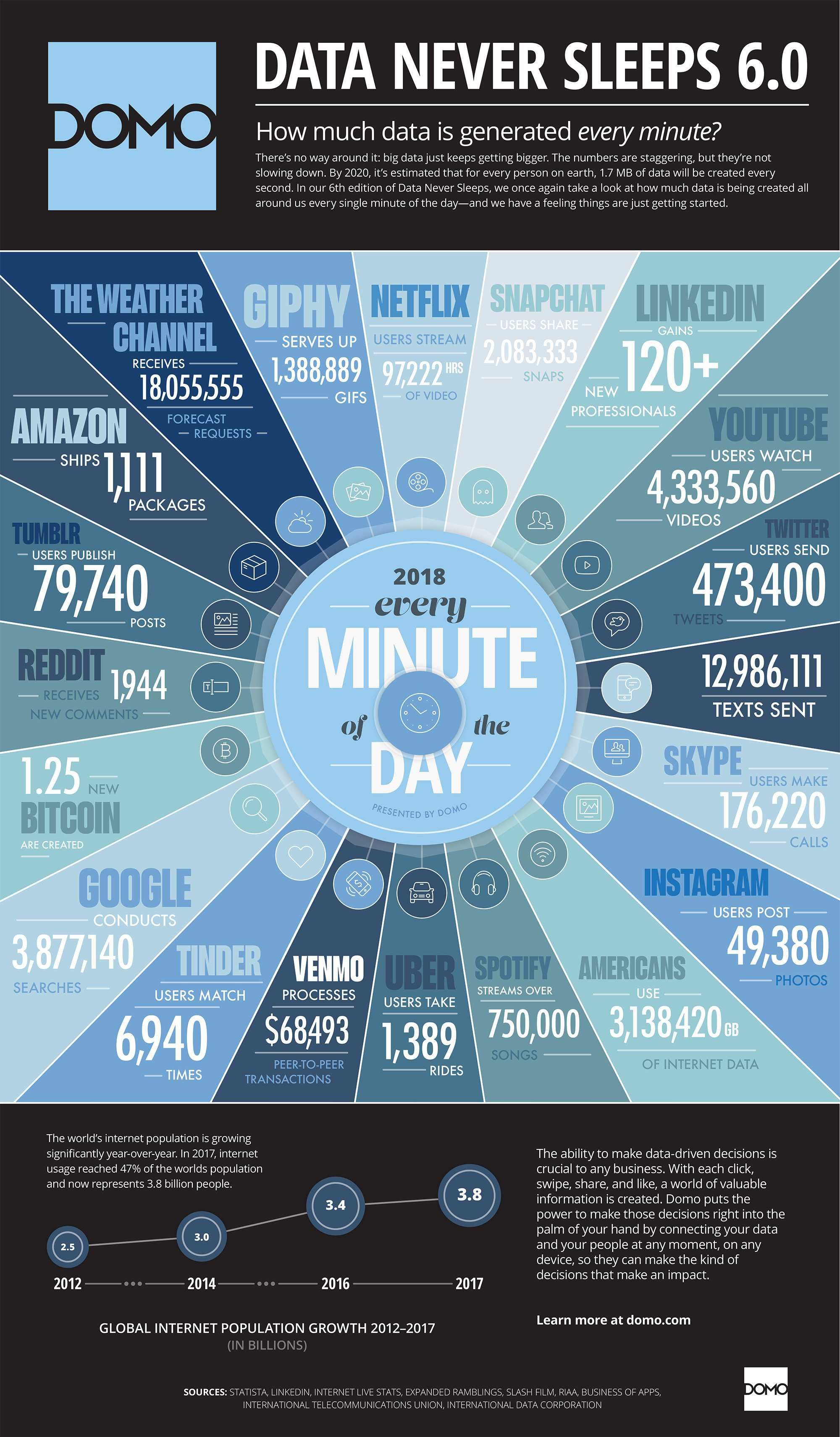 How Much Data Is Generated Every Minute In 2018