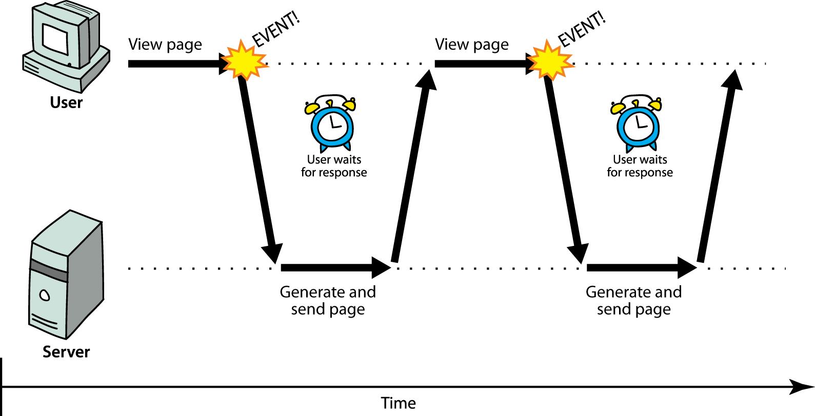 Web Programming Step by Step, Chapter 10: Ajax / XML